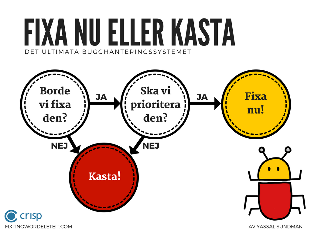 Info graphic explaing the bug management system, fix it now or delete it in Swedish
